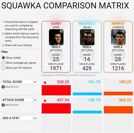 Squawka comparison matrix