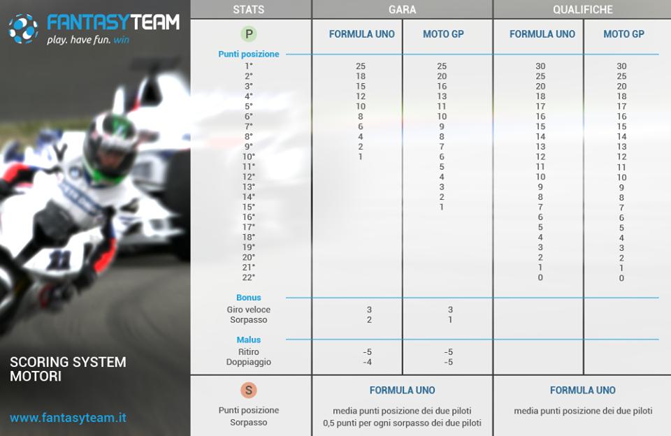 Tabella Fantasyteam punteggi MotoGP e Formula 1