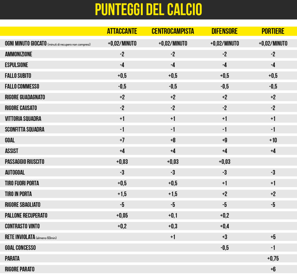 Fantaking scoring system calcio